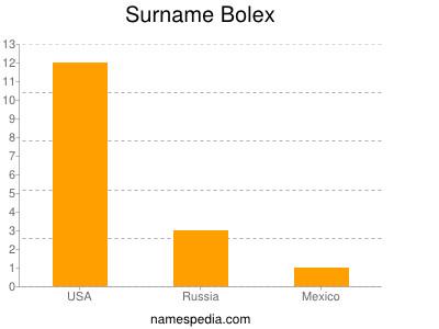 Surname Bolex