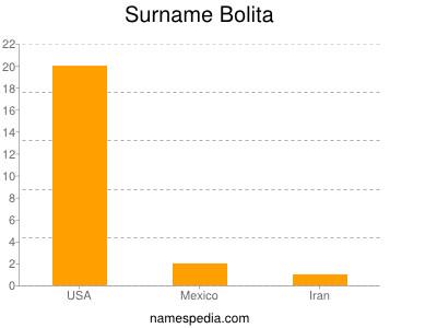 Surname Bolita