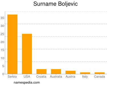 Surname Boljevic