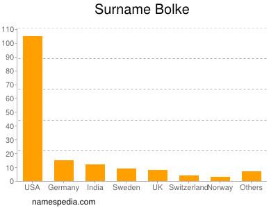 Surname Bolke