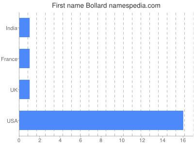 Vornamen Bollard