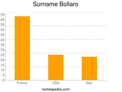 Surname Bollaro