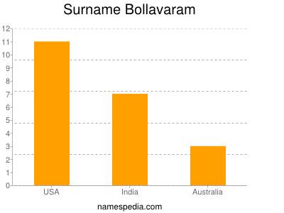 Surname Bollavaram
