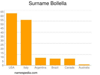 Surname Bollella