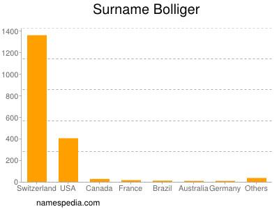 Surname Bolliger