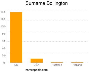 Familiennamen Bollington