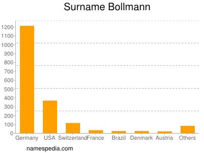 Surname Bollmann
