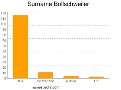 Surname Bollschweiler