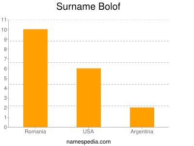 nom Bolof