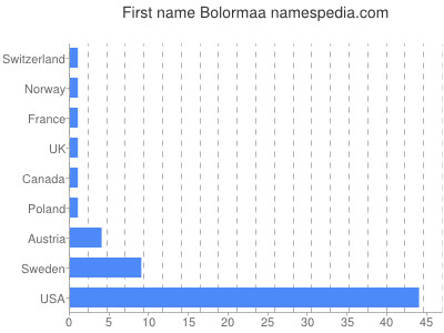 Given name Bolormaa