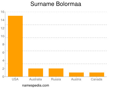 Surname Bolormaa