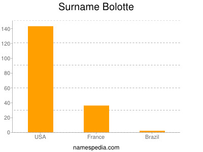 Surname Bolotte