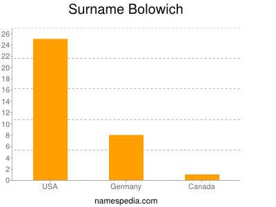 Surname Bolowich