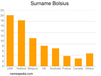 Surname Bolsius
