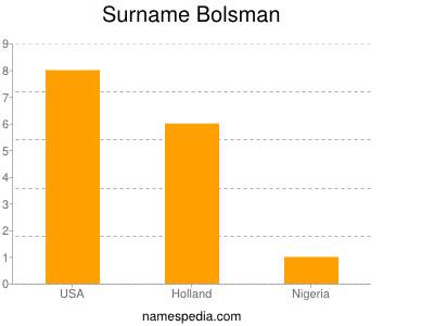 Surname Bolsman