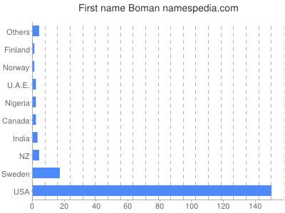 Given name Boman