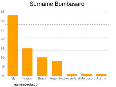 Surname Bombasaro