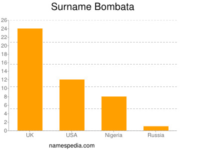 Surname Bombata