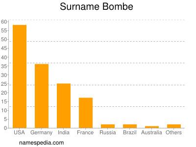 Familiennamen Bombe