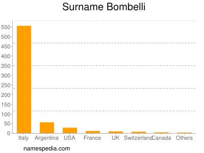 Surname Bombelli