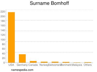 Surname Bomhoff