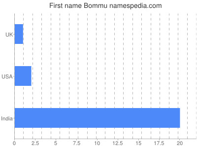 Given name Bommu