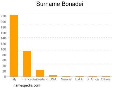 Surname Bonadei