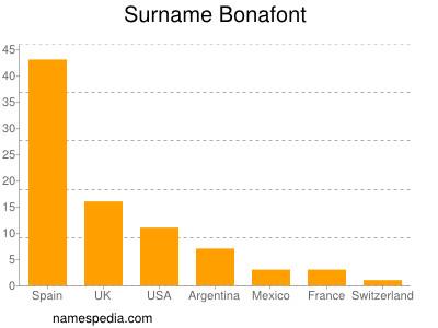 Surname Bonafont