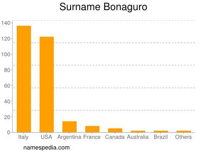 Surname Bonaguro