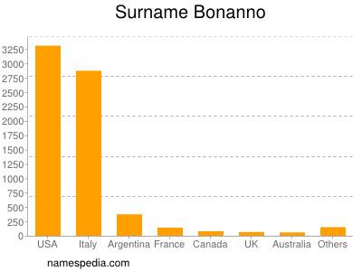 Surname Bonanno