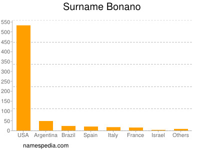 Surname Bonano