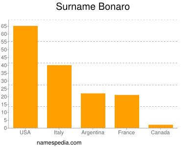 Surname Bonaro