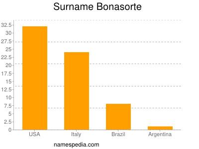 Surname Bonasorte