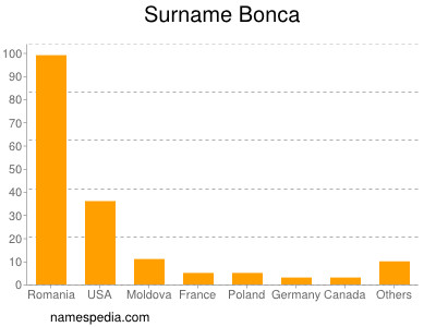 Surname Bonca