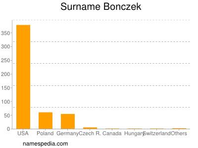 Familiennamen Bonczek