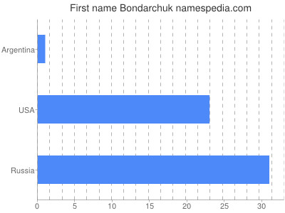 Given name Bondarchuk