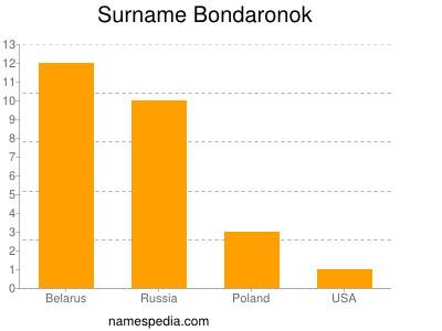 Surname Bondaronok