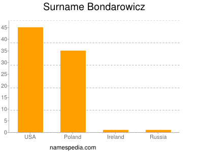 Surname Bondarowicz