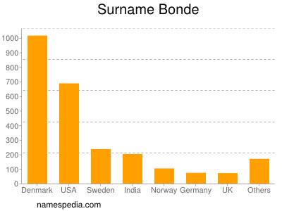 Surname Bonde