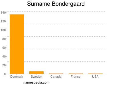 Surname Bondergaard