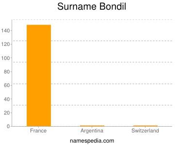 Surname Bondil