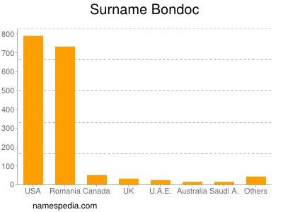 Surname Bondoc