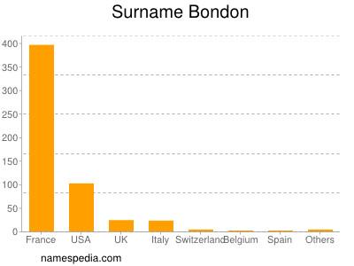 Surname Bondon