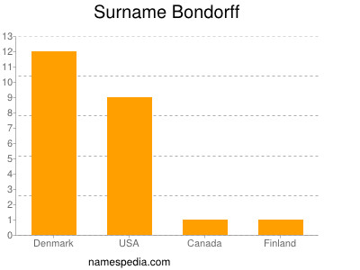 Surname Bondorff