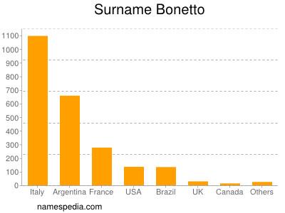Surname Bonetto
