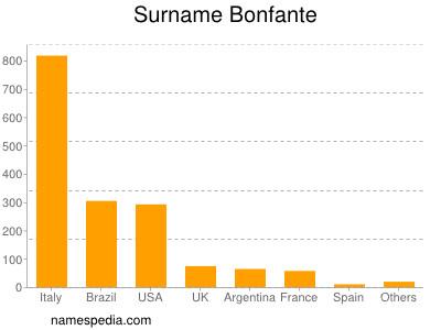Surname Bonfante
