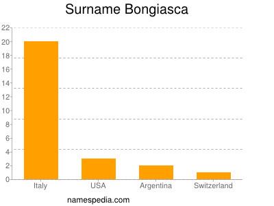 Surname Bongiasca