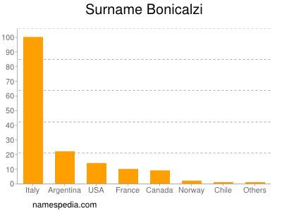 Familiennamen Bonicalzi