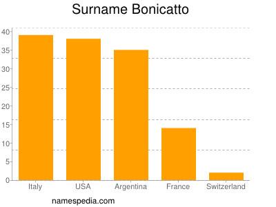 Familiennamen Bonicatto