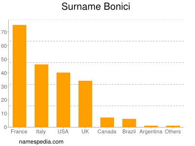 Surname Bonici